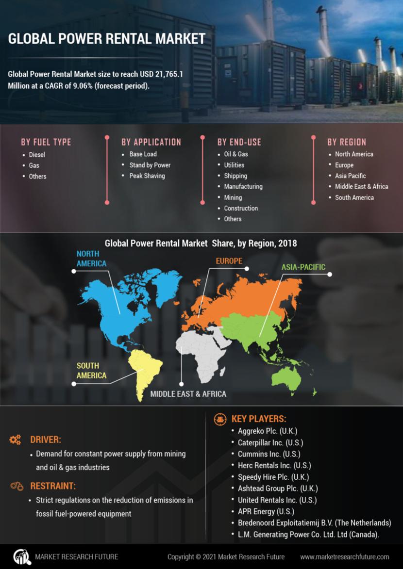 Power Rental Market