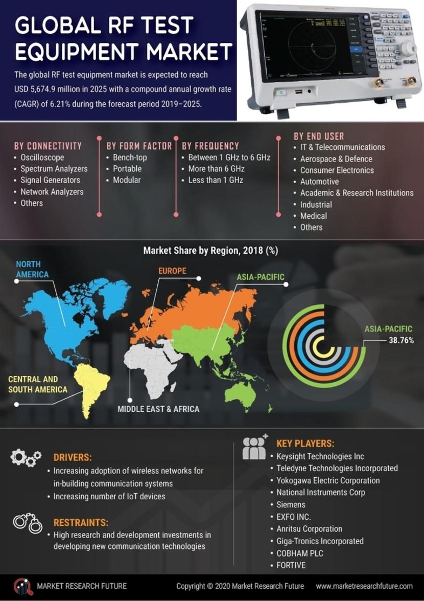 RF Test Equipment Market