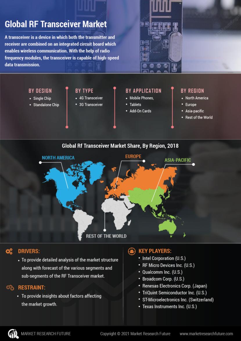 RF Transceiver Market