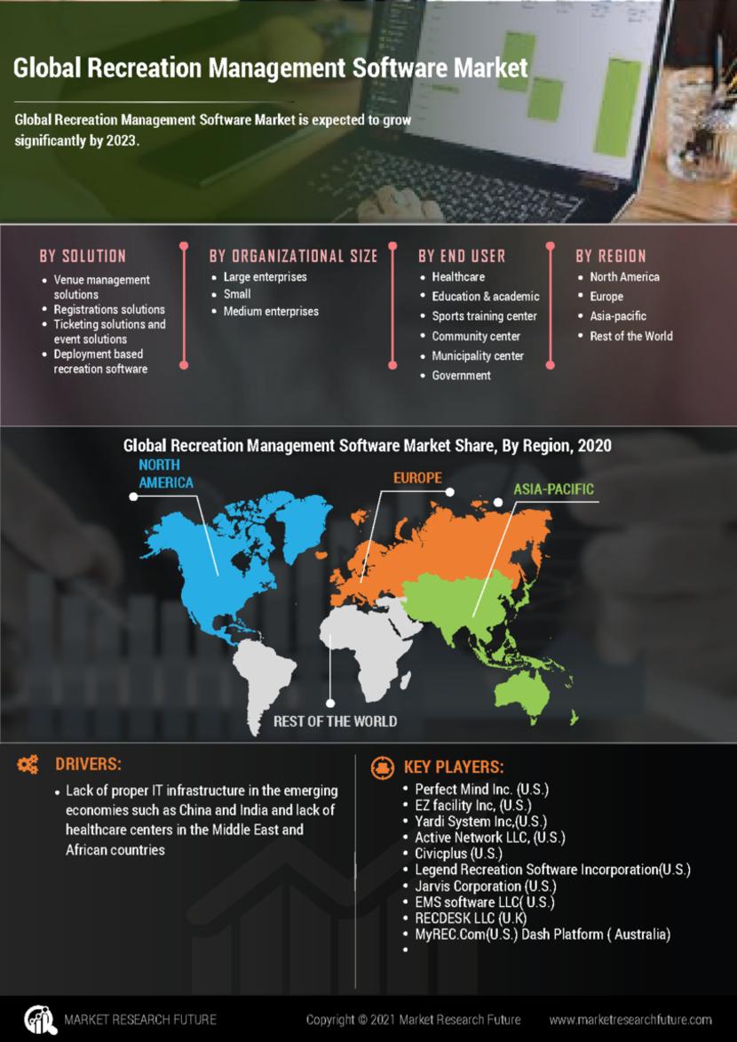 Recreation Management Software Market