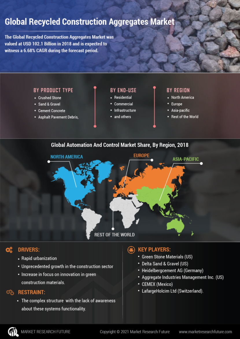 Recycled Construction Aggregates Market