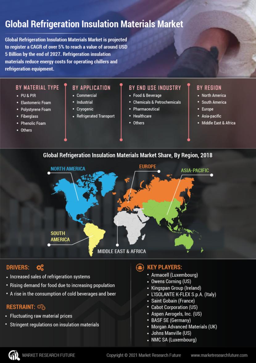 Refrigeration Insulation Materials Market