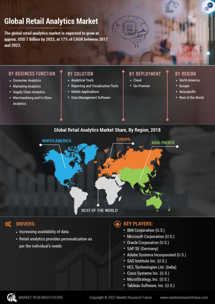 Retail Analytics Market