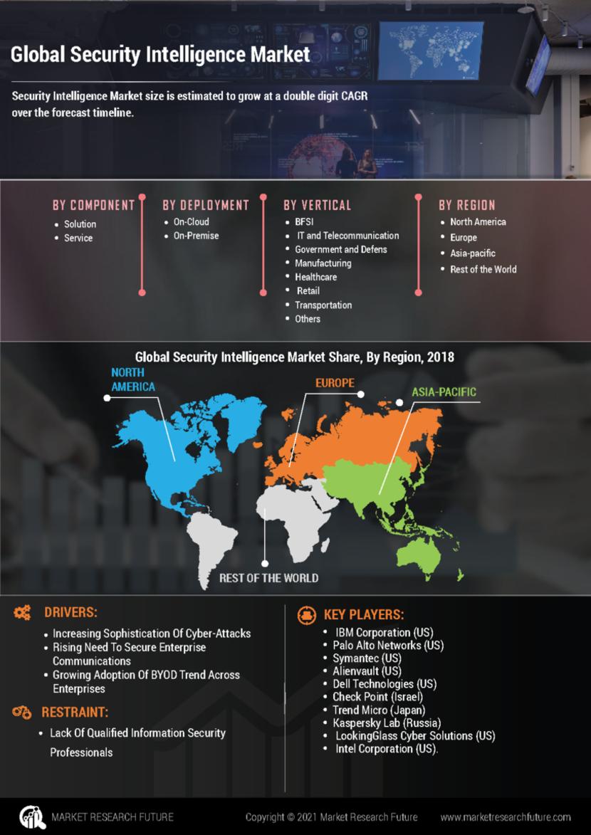 Security Intelligence Market