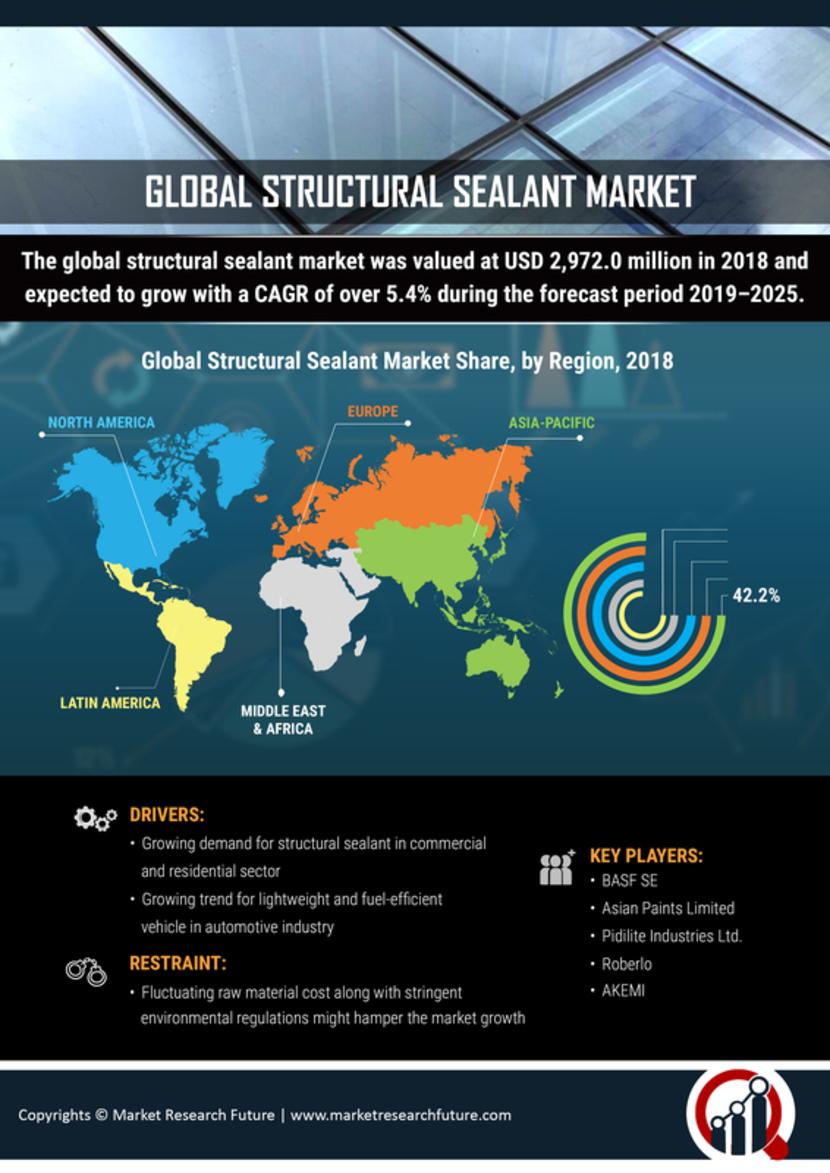 Structural Sealant Market