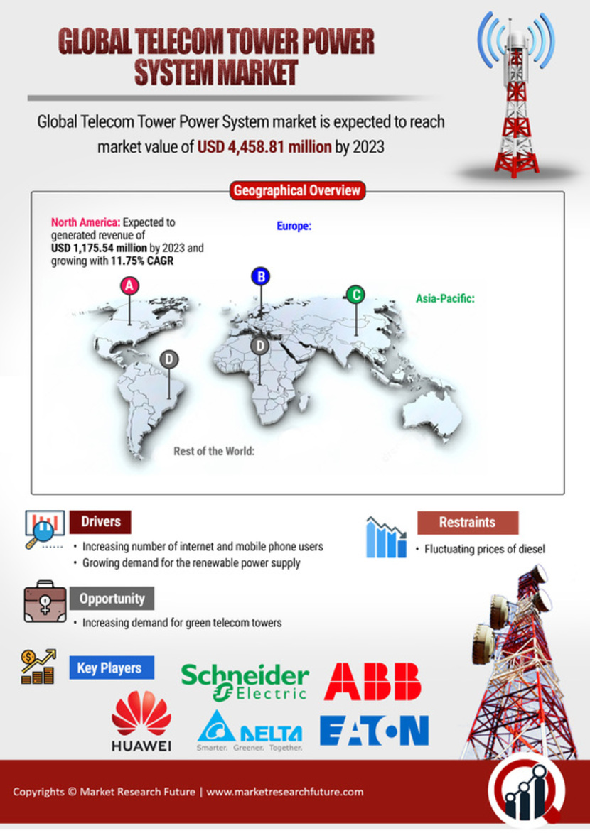 Telecom Tower Power System Market
