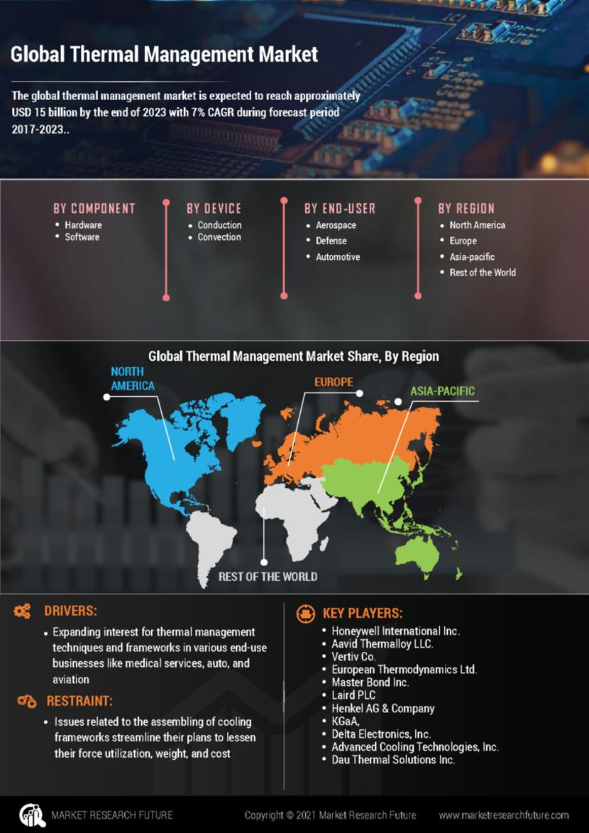 Thermal Management Market