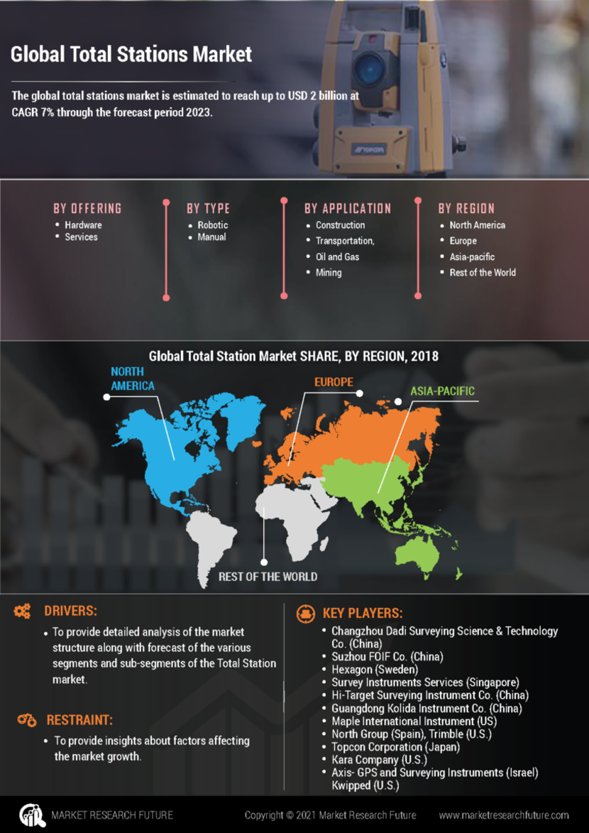 Total Stations Market