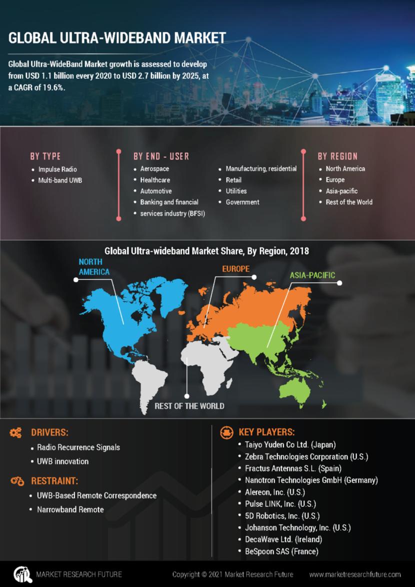 Ultra WideBand Market
