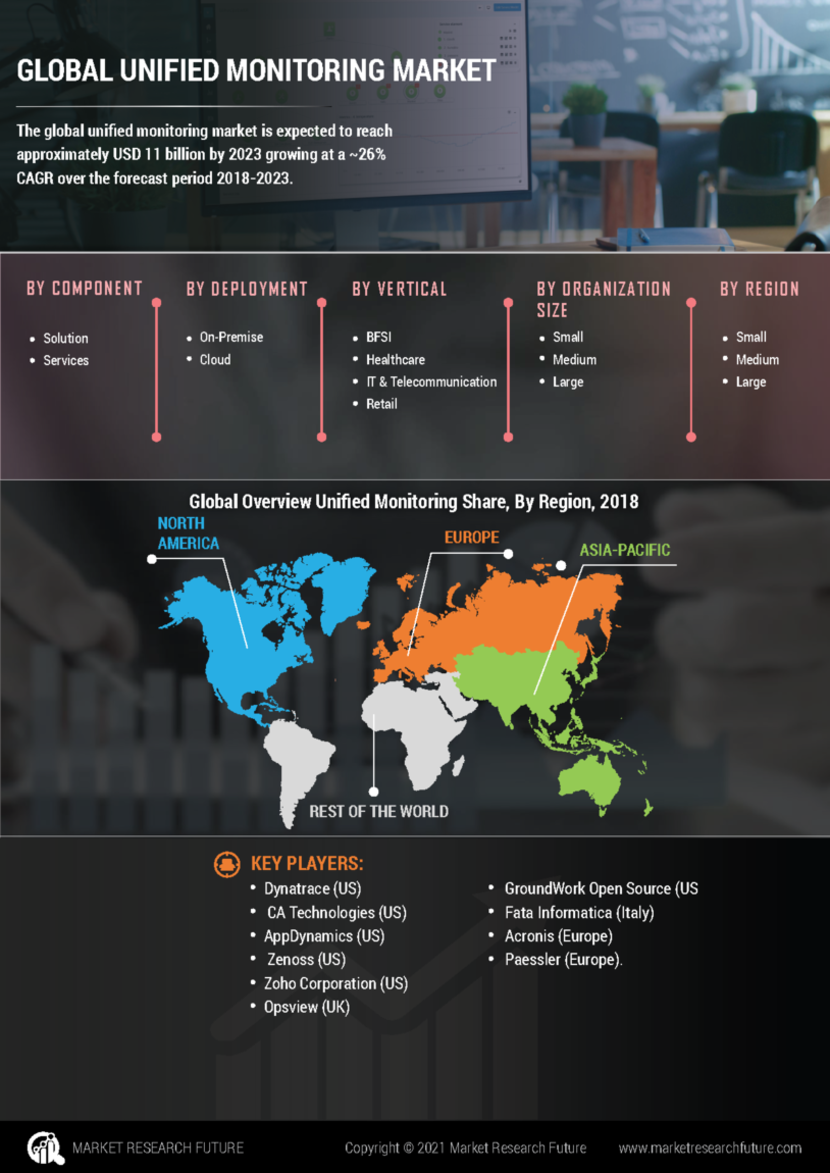 Unified Monitoring Market