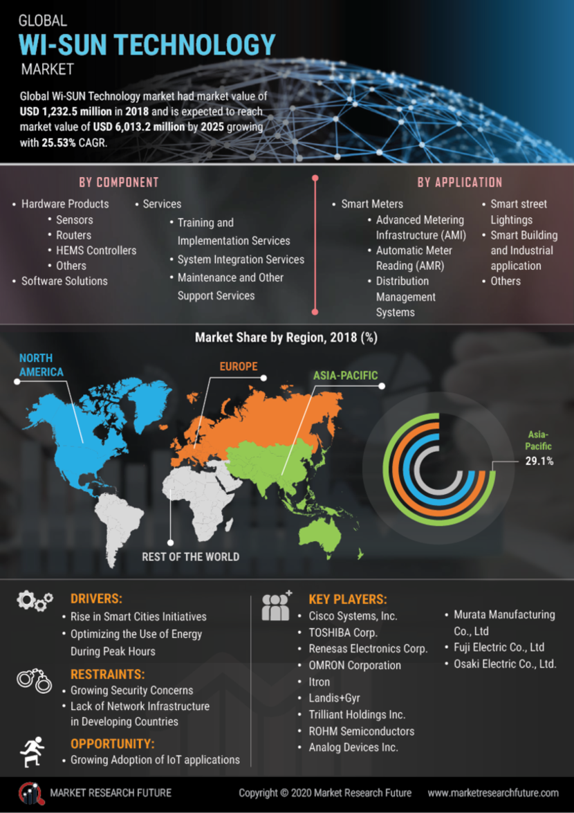 WI SUN Technology Market