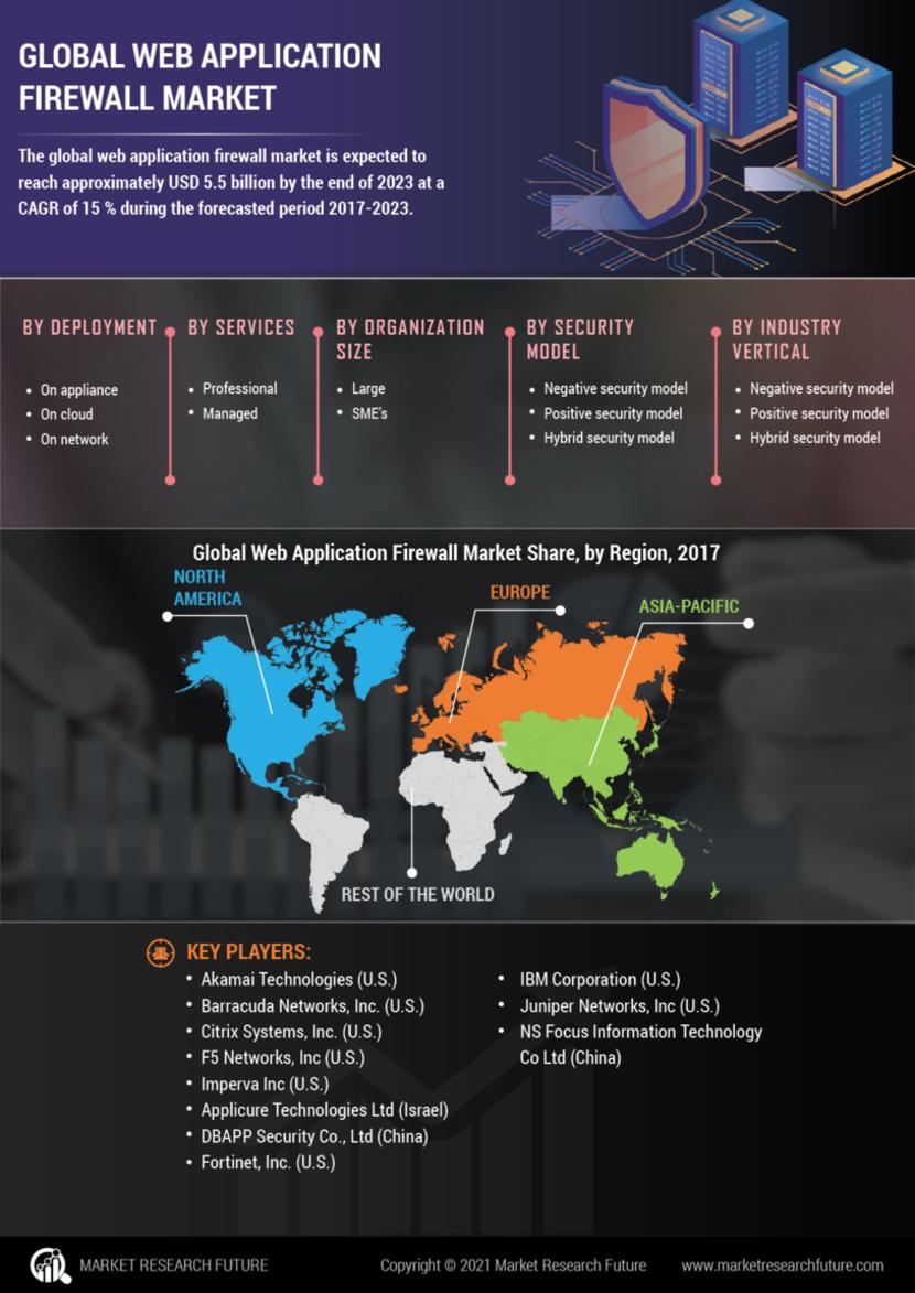 Web Application Firewall Market