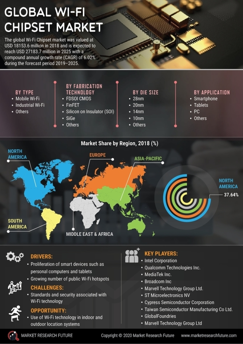 Wi Fi Chipset Market