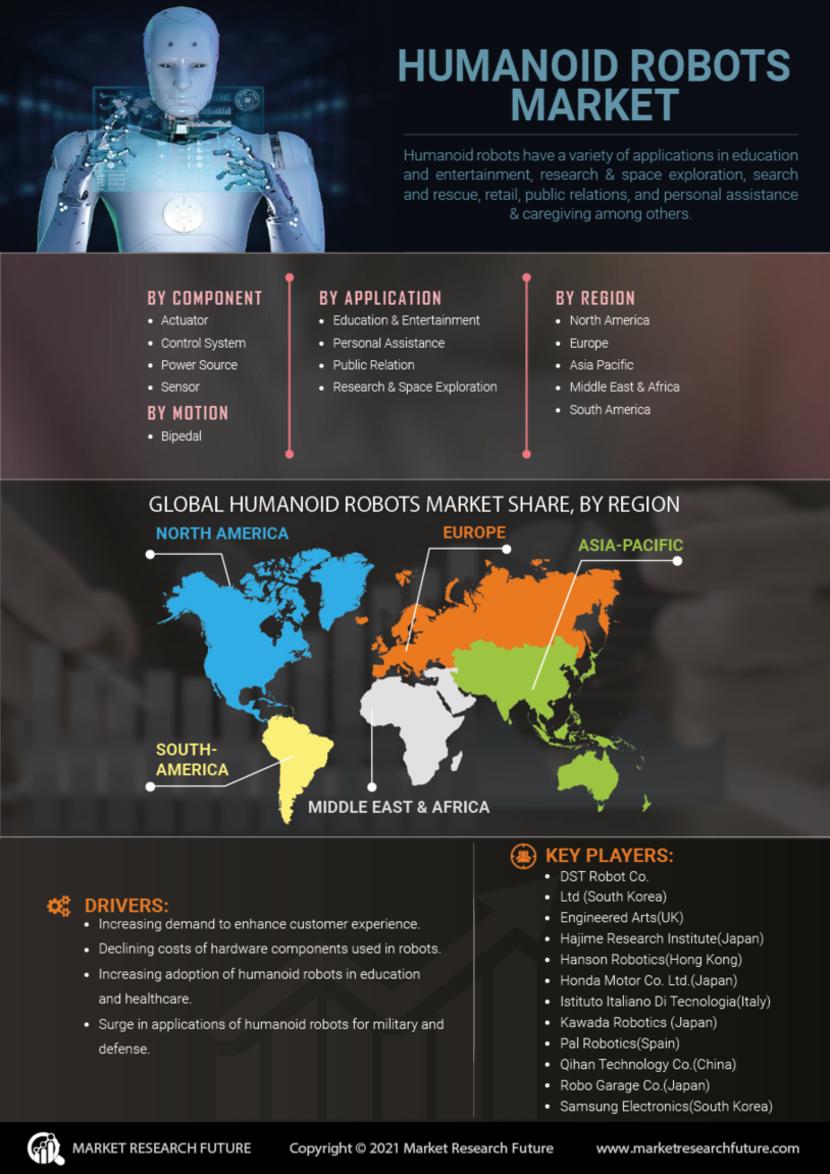 Humanoid Robots Market