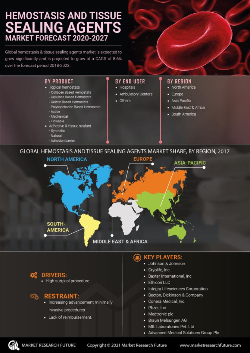 Hemostasis Tissue Sealing Agents Market