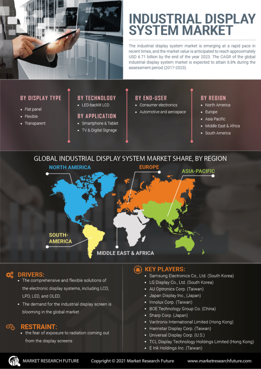 Industrial Display System Market