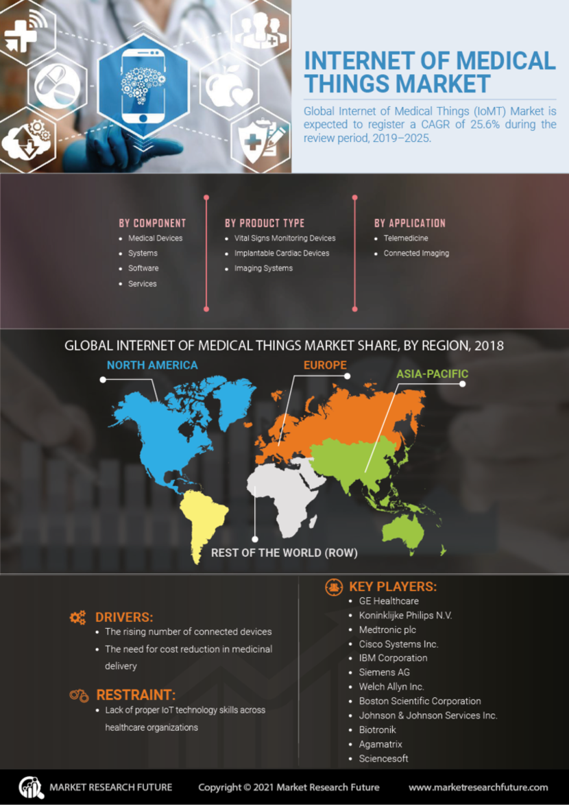 Internet Medical Things Market