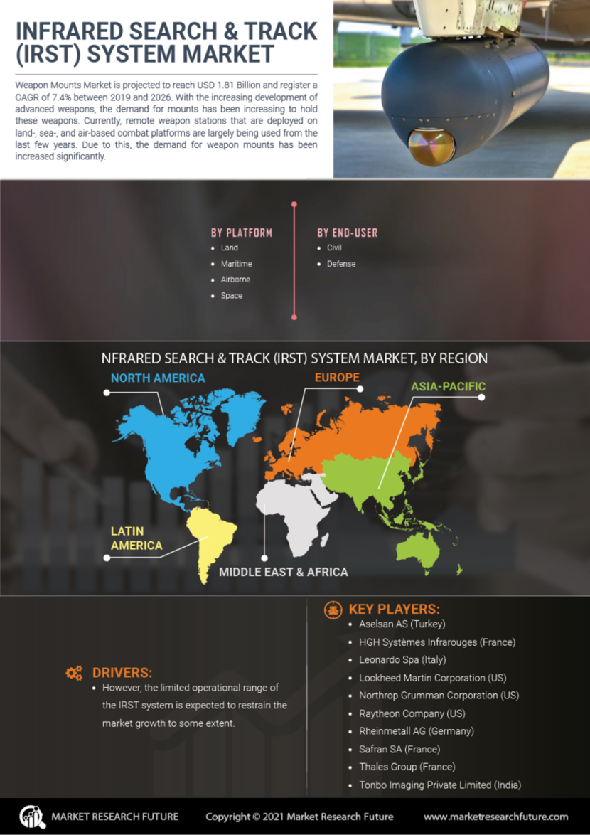 Infrared Search Track System Market