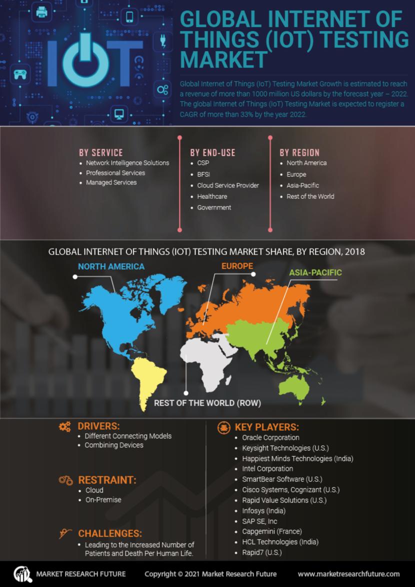 Internet of Things Testing Market