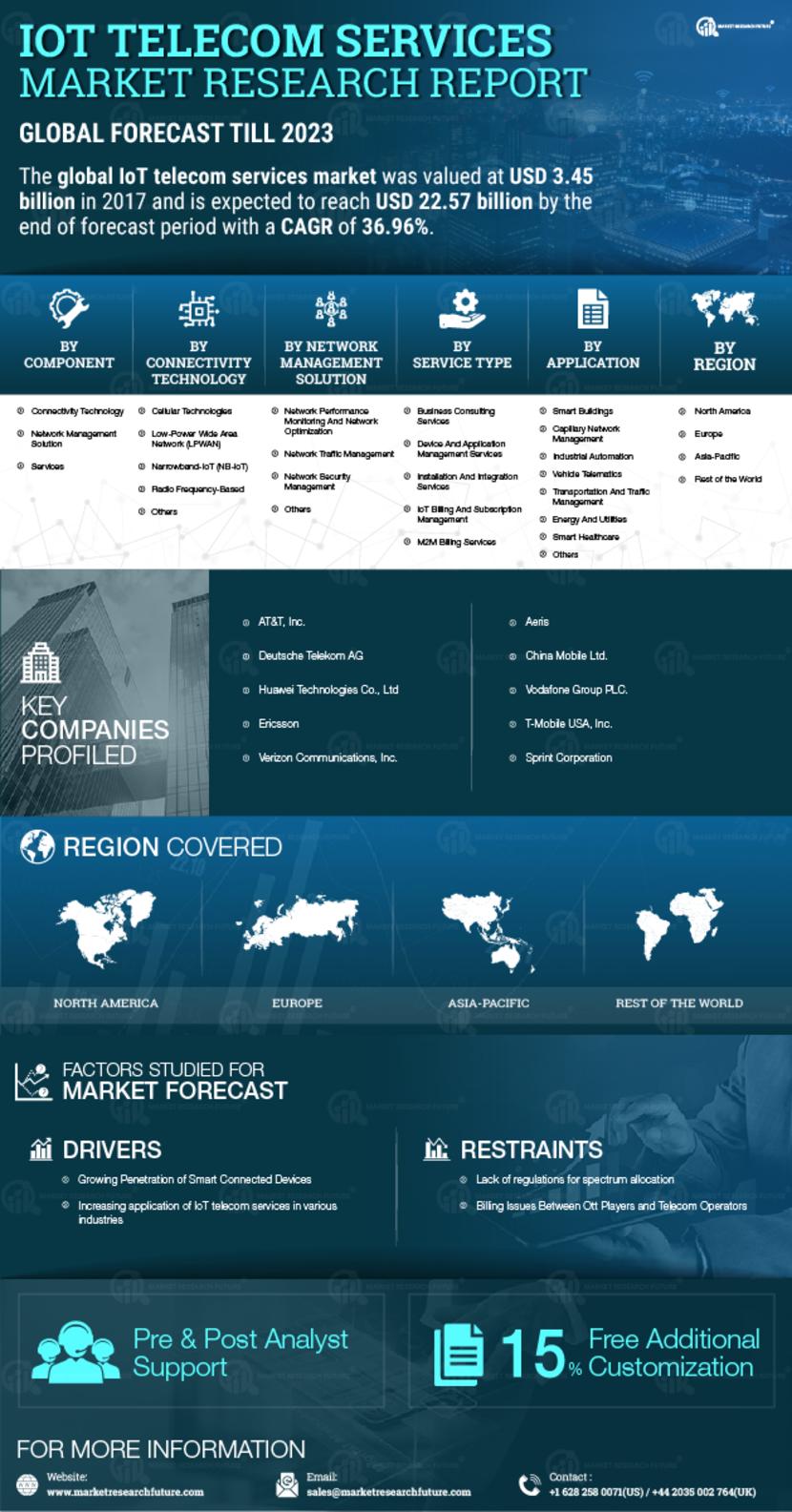 IoT Telecom Services Market