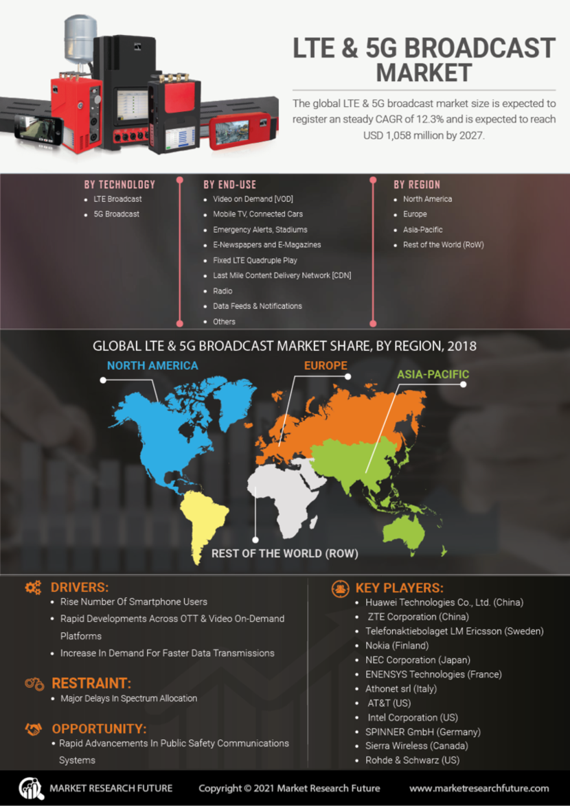 LTE & 5G Broadcast Market