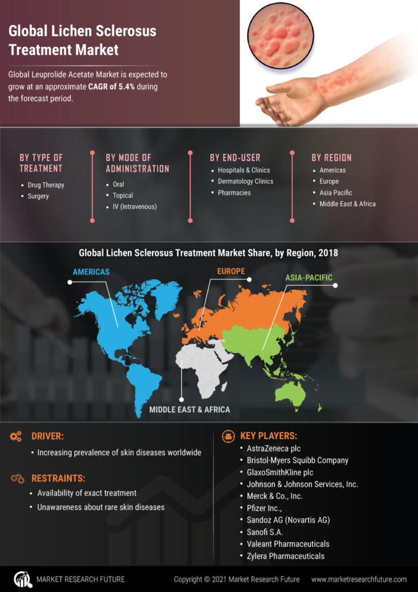 Lichen Sclerosus Treatment Market
