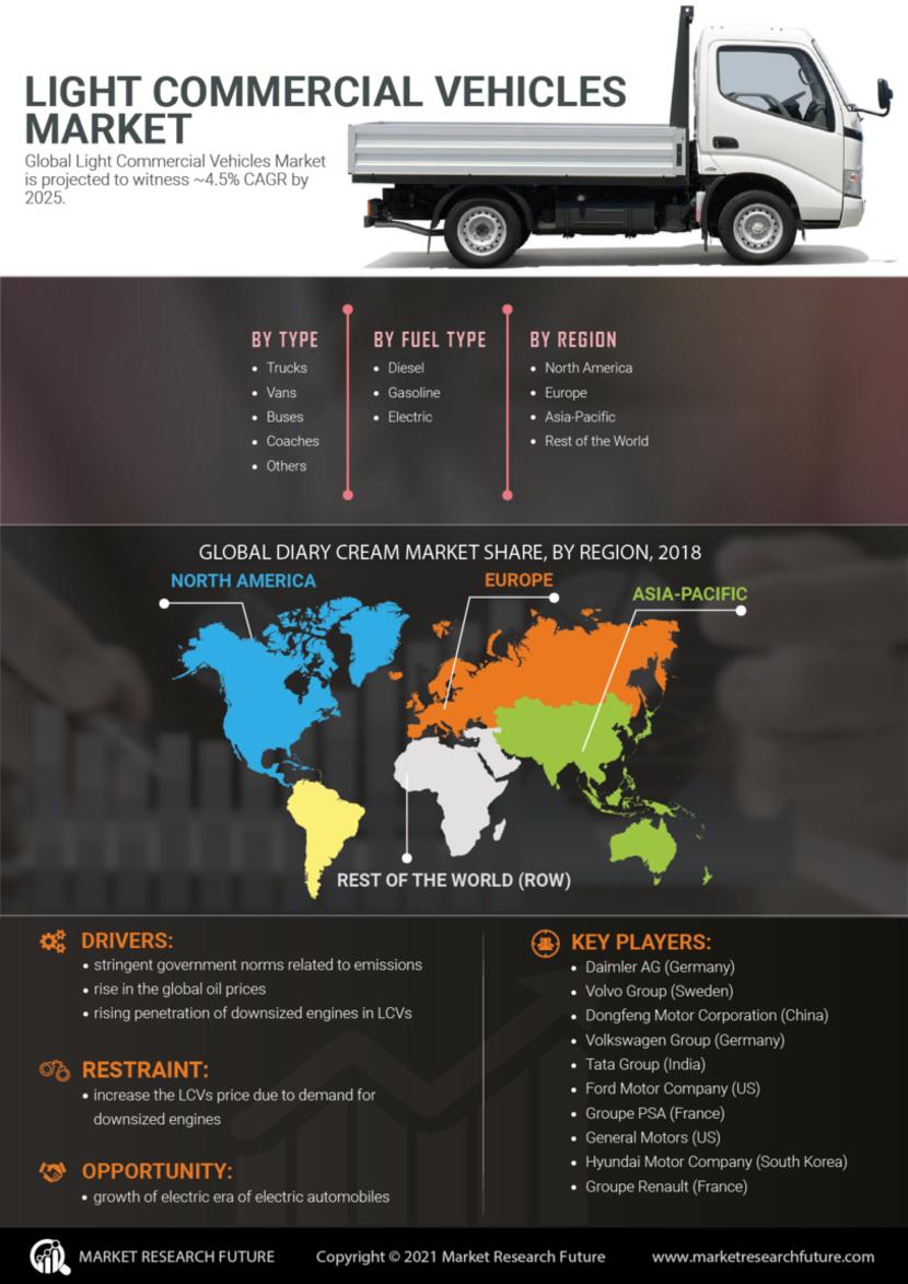 Light Commercial Vehicles Market