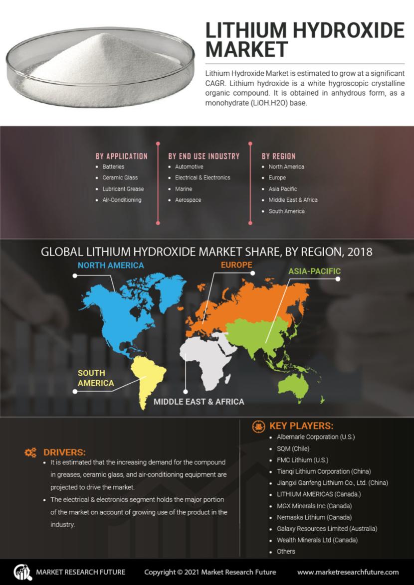 Lithium Hydroxide Market