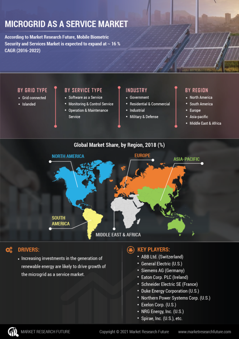Microgrid as a Service Market