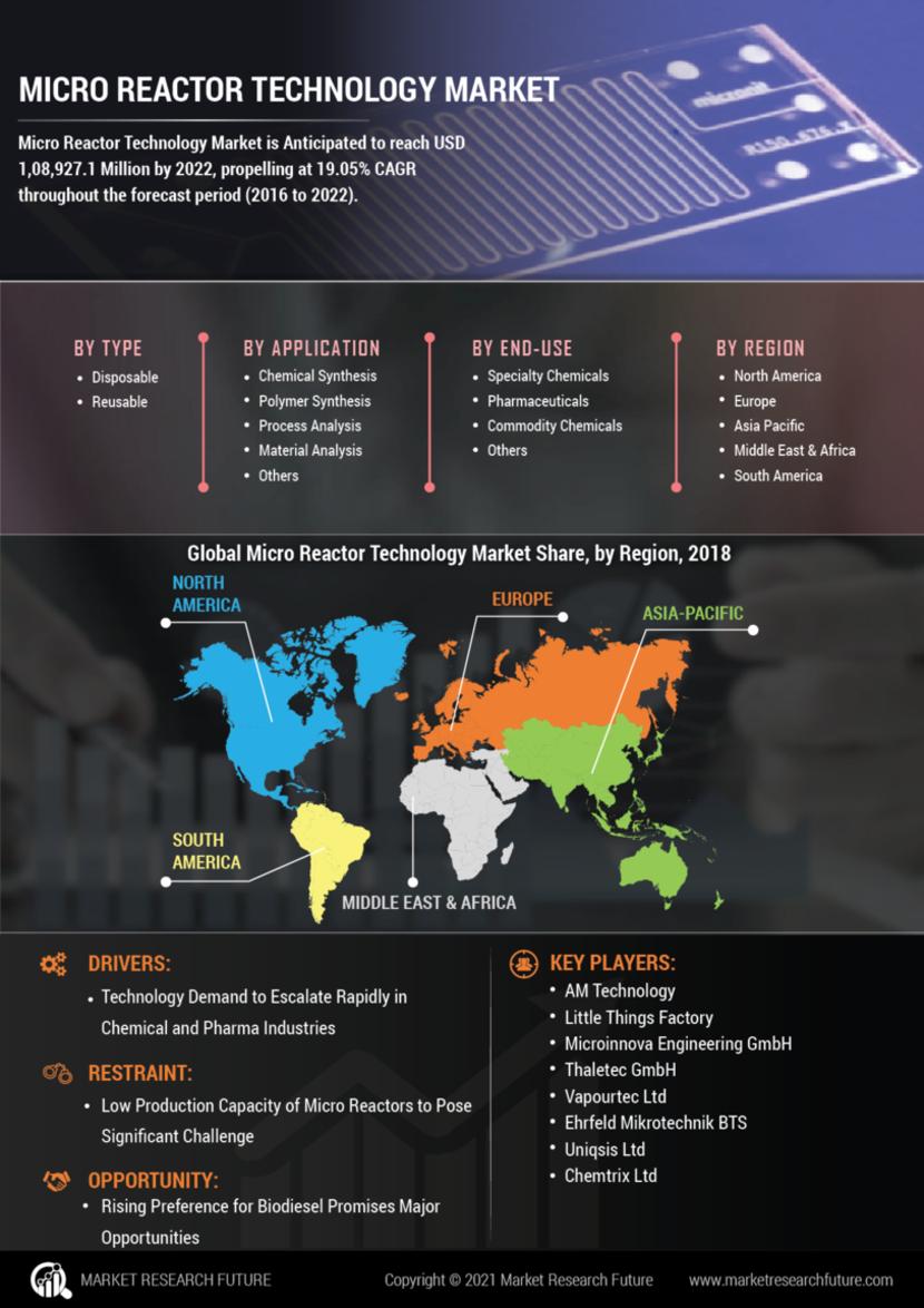 Micro reactor technology Market