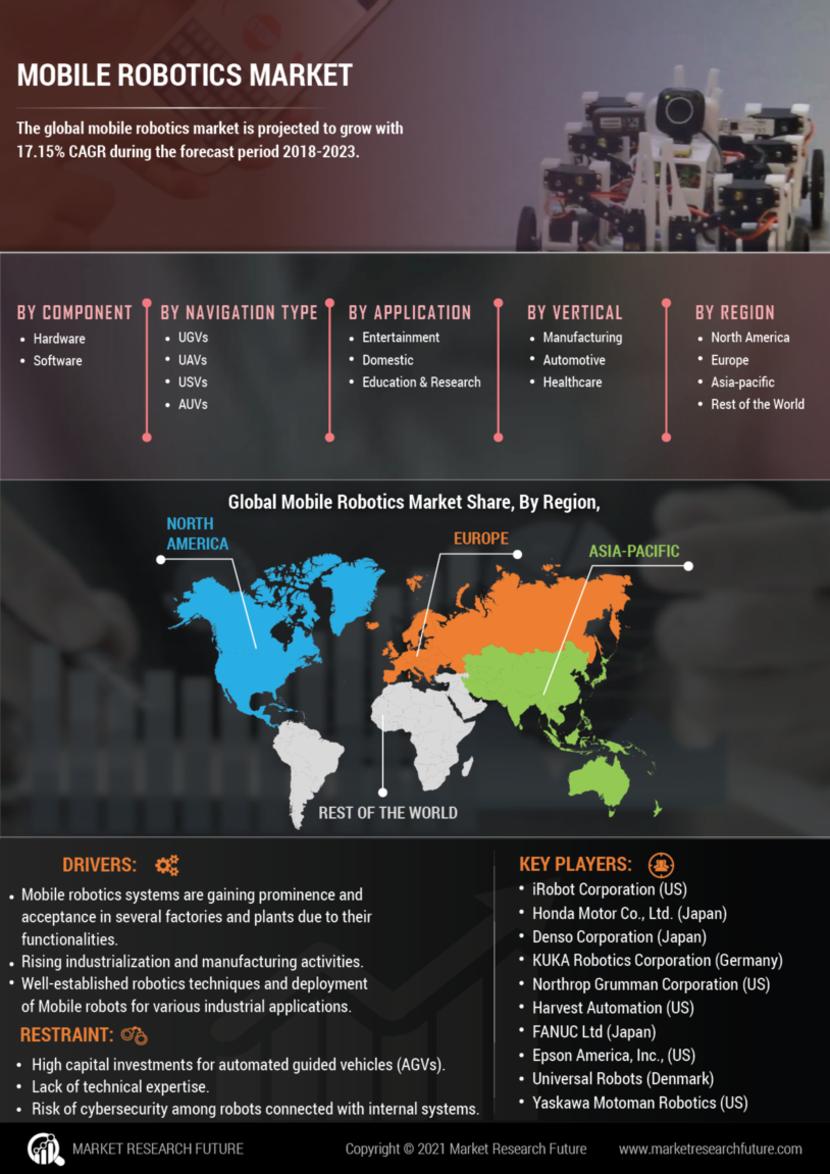 Mobile Robotics Market
