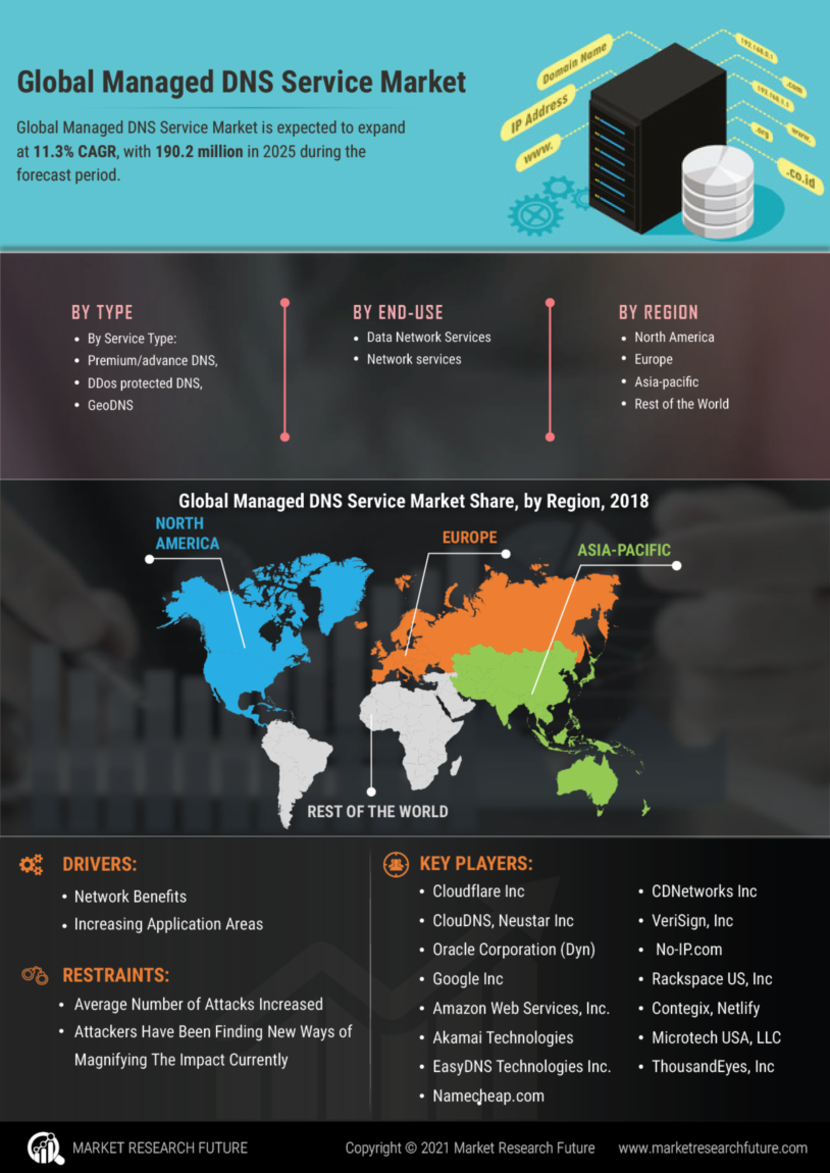 Managed DNS Services Market
