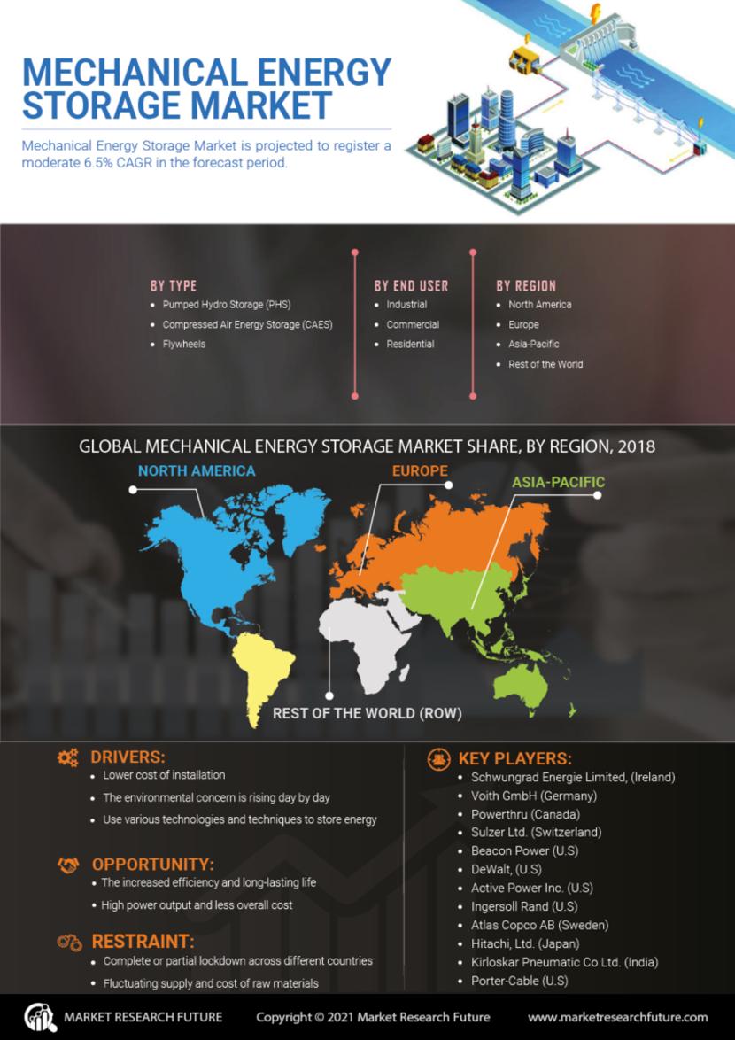 Mechanical Energy Storage Market