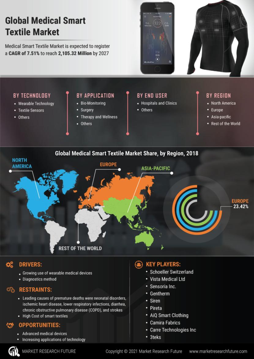 Medical Smart Textile Market