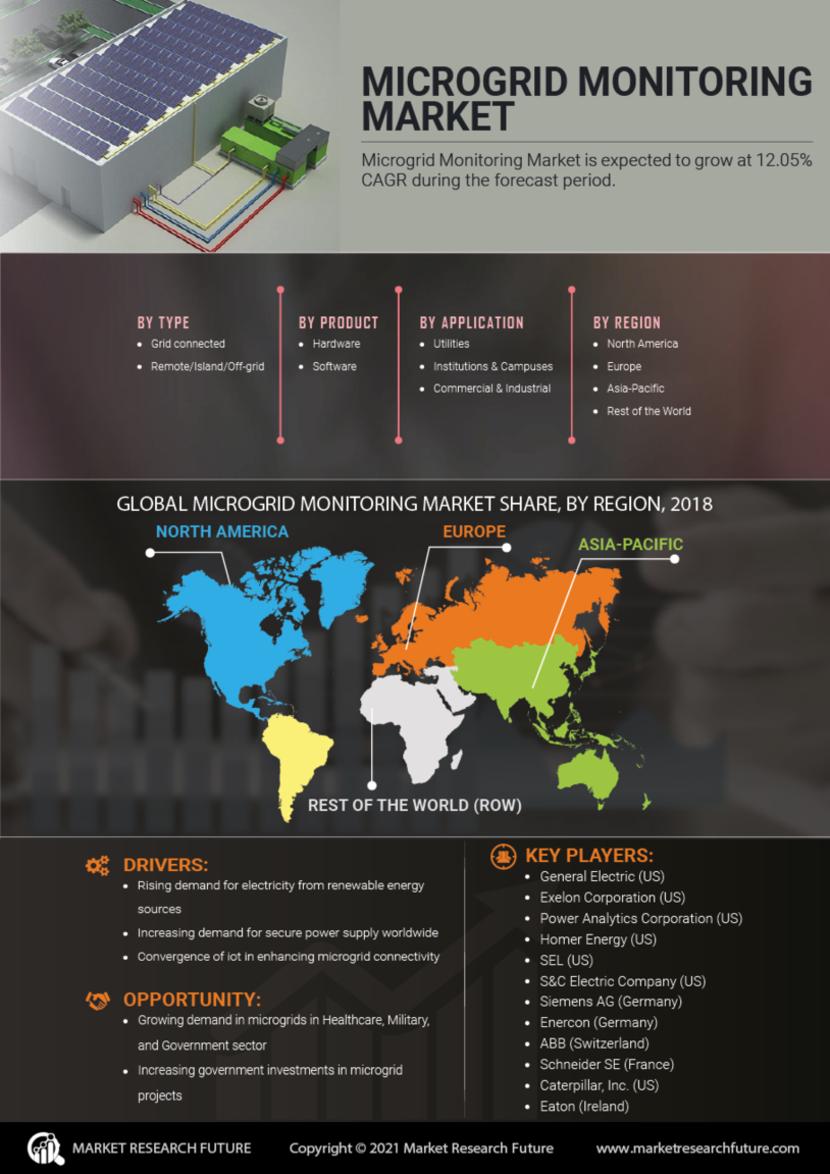 Microgrid Monitoring Market
