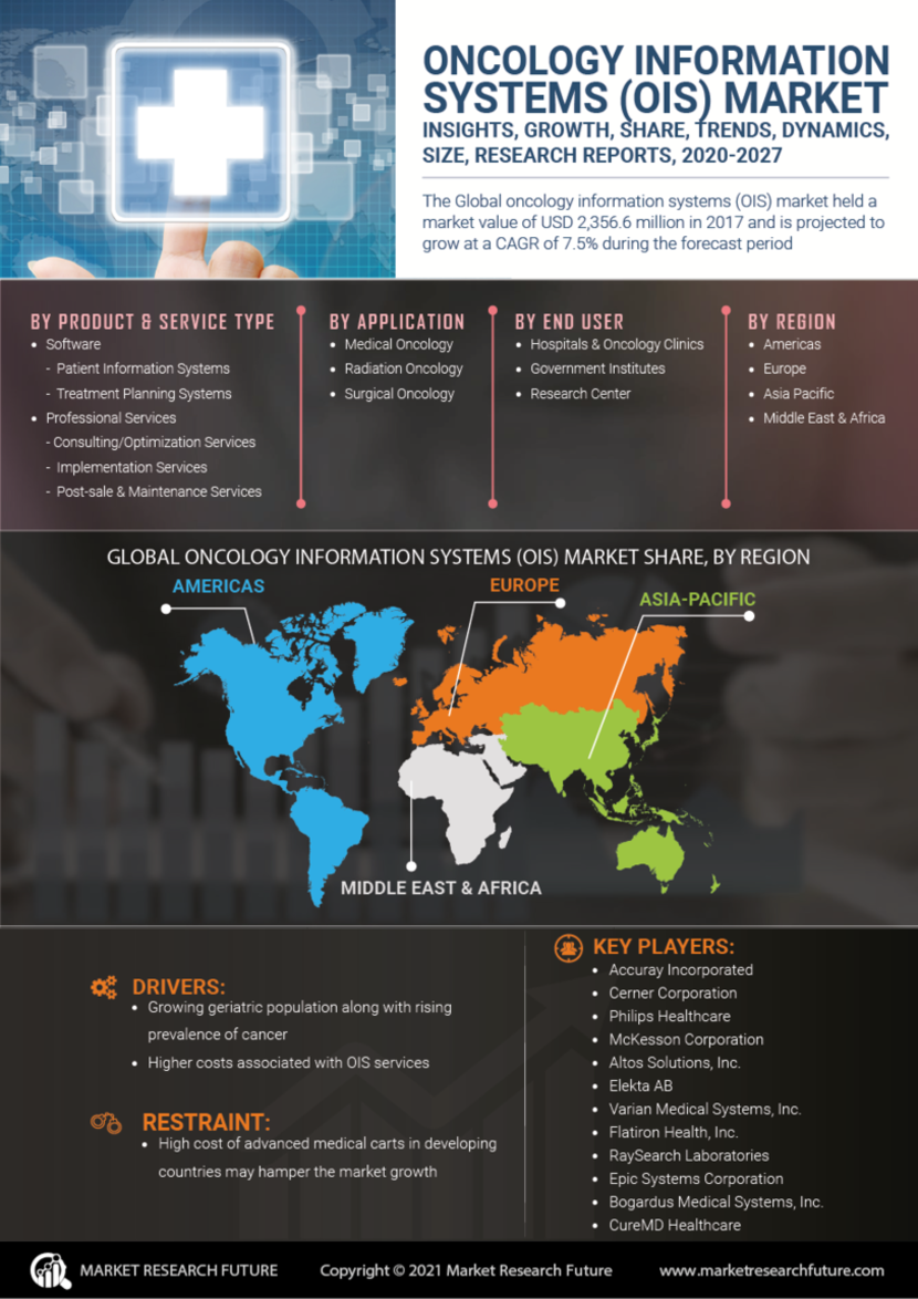 Oncology Information Systems Market