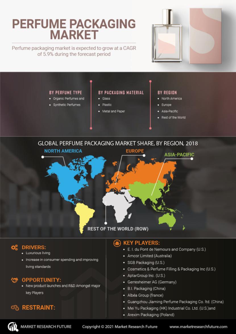 Perfume Packaging Market