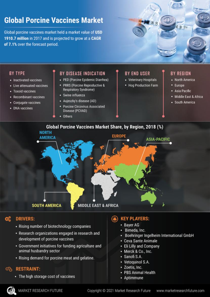 Porcine Vaccines Market
