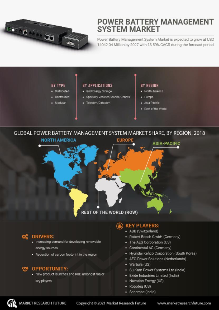 Power Battery Management System Market