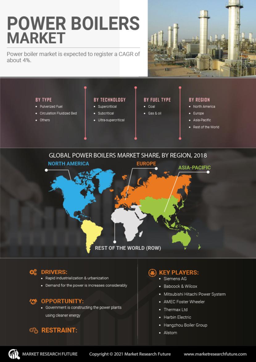 Power Boilers Market