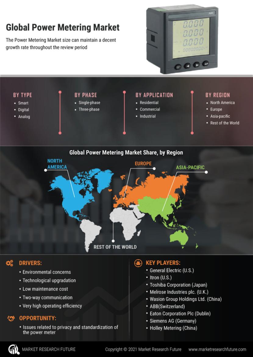Power Metering Market