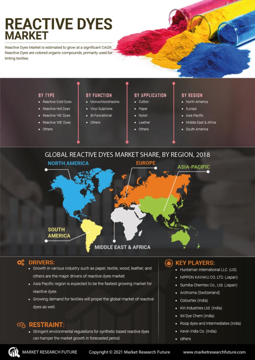 Reactive Dyes Market