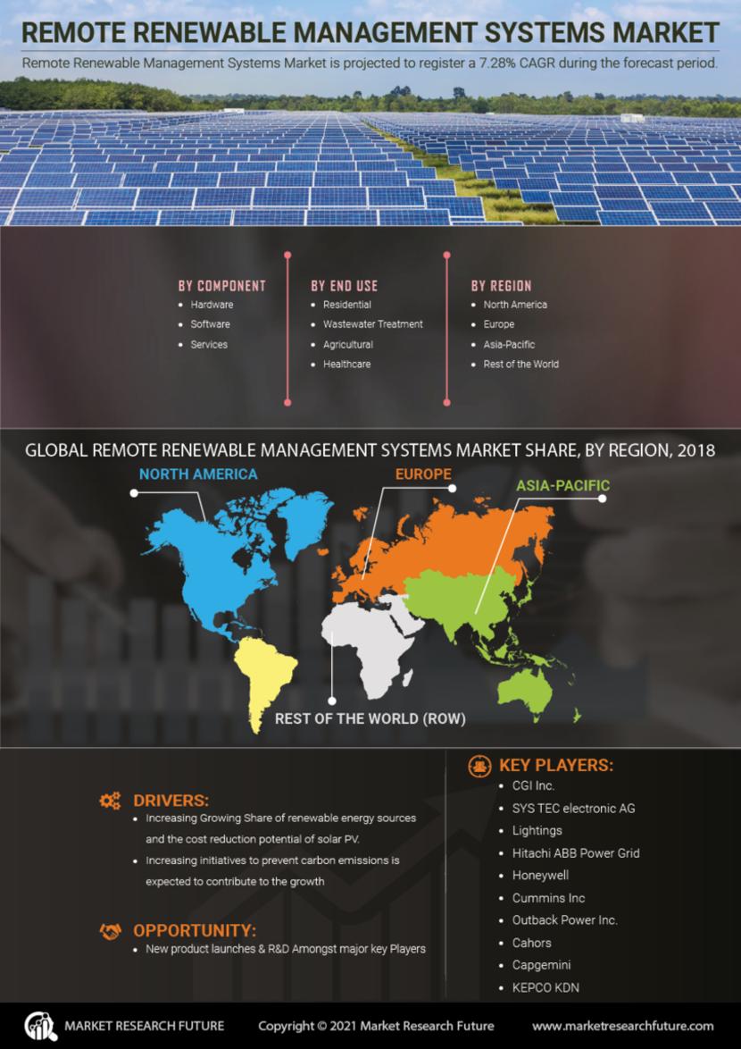 Remote Renewable Management Systems Market