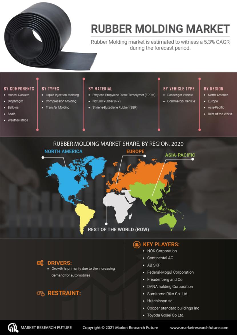 Rubber Molding Market