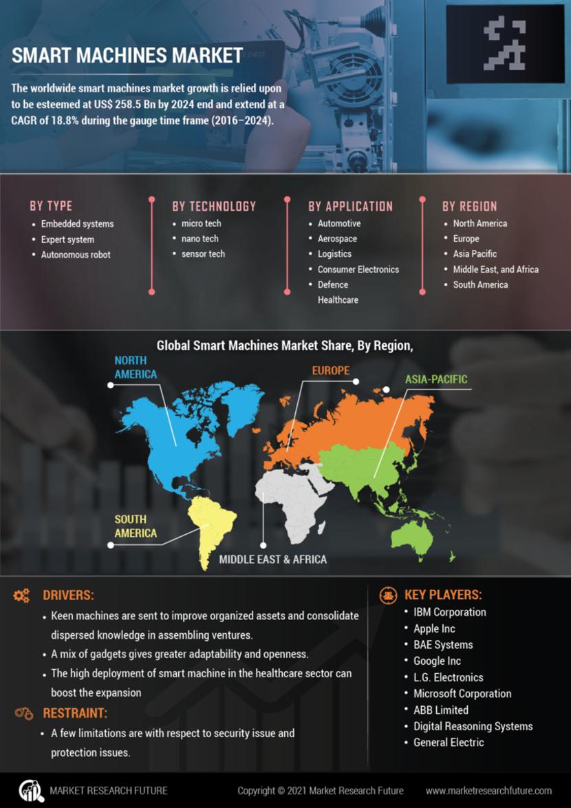 Smart Machines Market