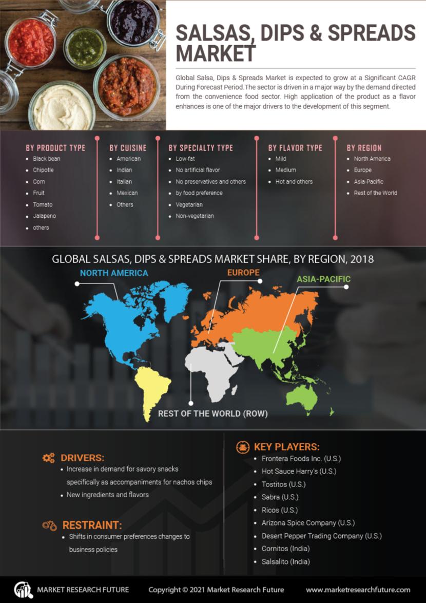 Salsas Dips Spreads Market