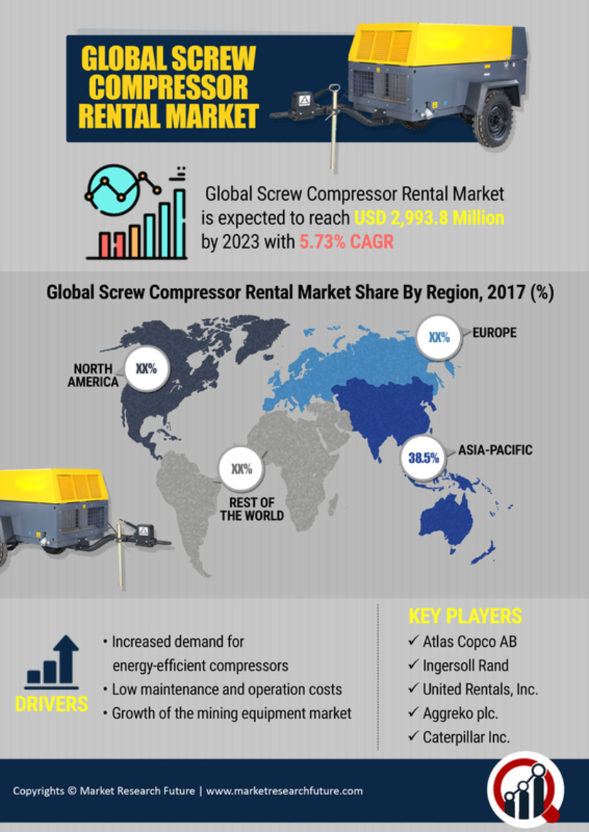 Screw Compressor Rental Market