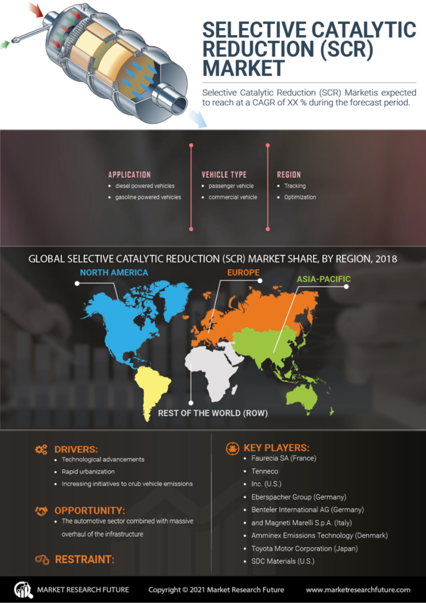 Selective Catalytic Reduction Market