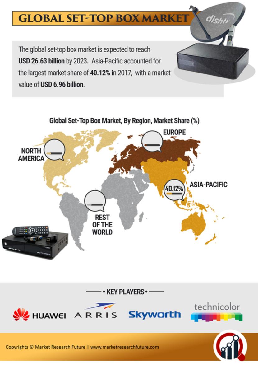 Set-Top Box Market