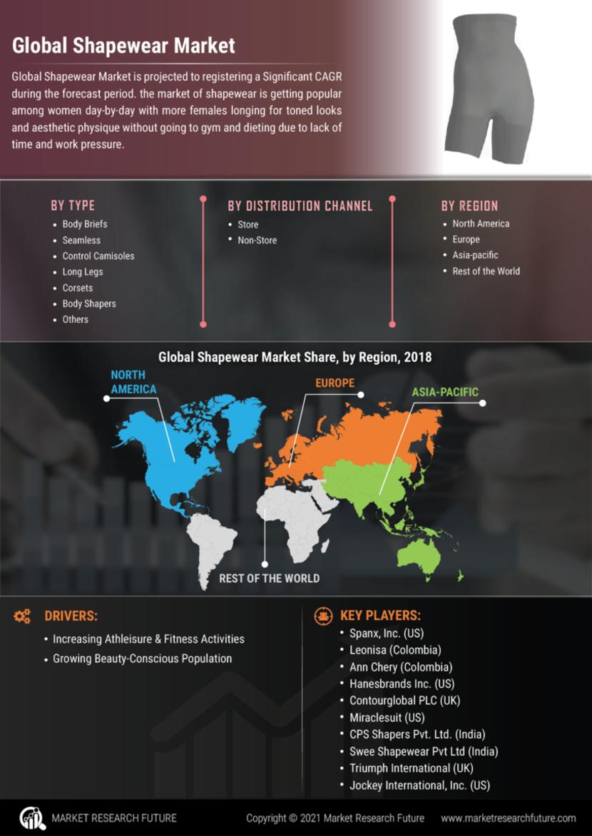 Shapewear Market